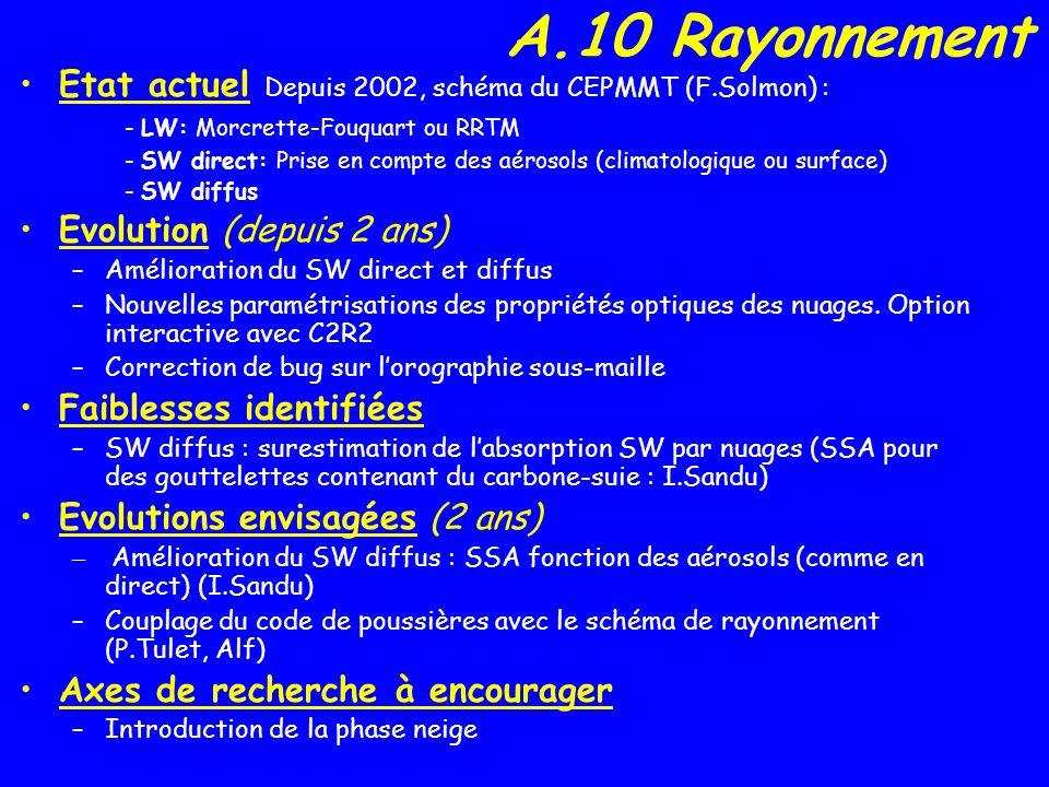 A.10 Rayonnement Etat actuel Depuis 2002, schéma du CEPMMT (F.Solmon) : - LW: Morcrette-Fouquart ou RRTM - SW direct: Prise en compte des aérosols (climatologique ou surface) - SW diffus Evolution (depuis 2 ans) –Amélioration du SW direct et diffus –Nouvelles paramétrisations des propriétés optiques des nuages.