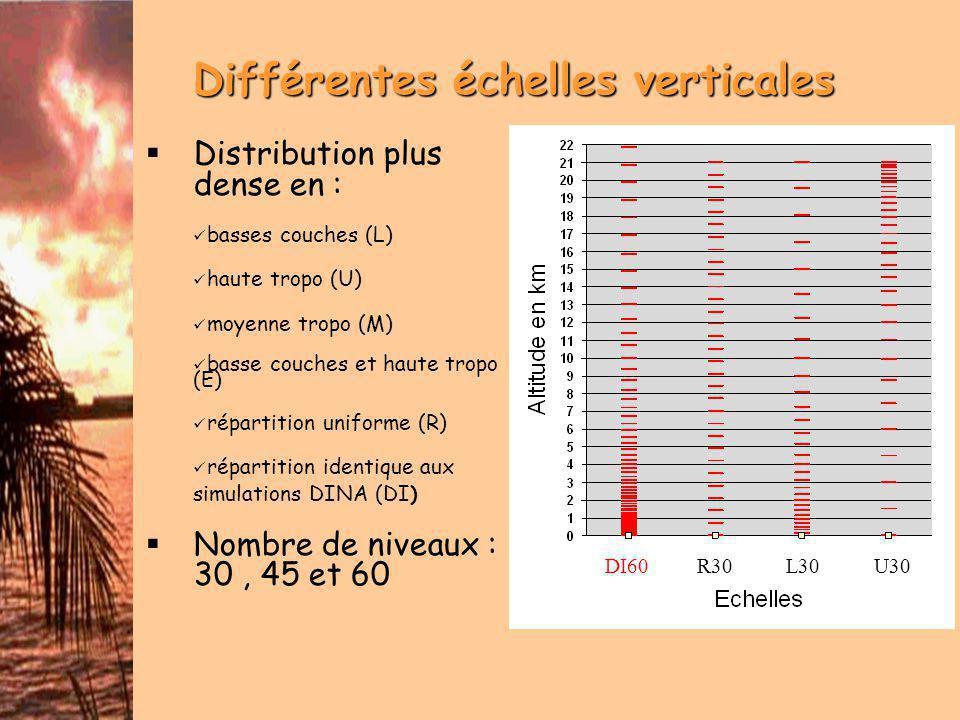 Conditions Initiales propices à l intensification Environnement (Prep_Ideal) Flux nul sur toute l atmosphère -> aucun cisaillement Profils T et Rehu imposés -> CAPE faible Vortex idéalisé dHolland en vent et température (TTM) Profil T modifié -> Rehu modifié et augmentation de la CAPE Profil Q non modifié