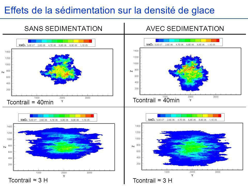 Effets de la sédimentation sur la densité de glace Tcontrail = 40min Tcontrail 3 H SANS SEDIMENTATIONAVEC SEDIMENTATION