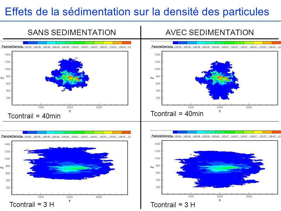 Effets de la sédimentation sur la densité des particules Tcontrail = 40min Tcontrail 3 H SANS SEDIMENTATIONAVEC SEDIMENTATION
