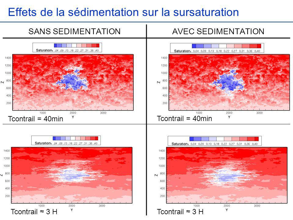 Effets de la sédimentation sur la sursaturation Tcontrail = 40min Tcontrail 3 H SANS SEDIMENTATIONAVEC SEDIMENTATION