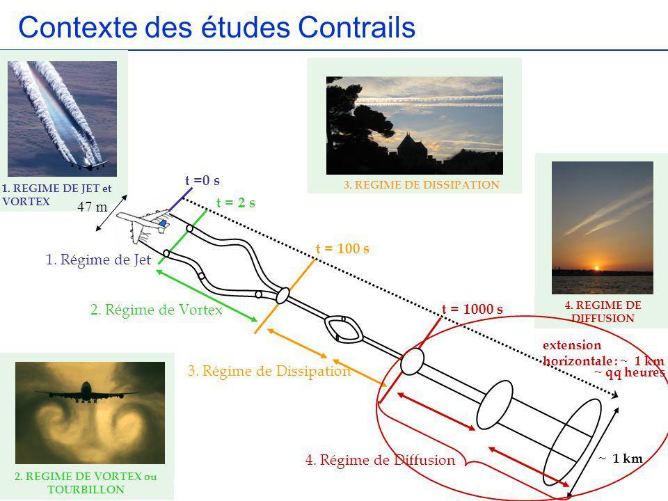 1. REGIME DE JET et VORTEX 1. Régime de Jet 2. Régime de Vortex 4. Régime de Diffusion t =0 s t = 2 s t = 100 s t = 1000 s 47 m ~ qq heures ~ 1 km 3.