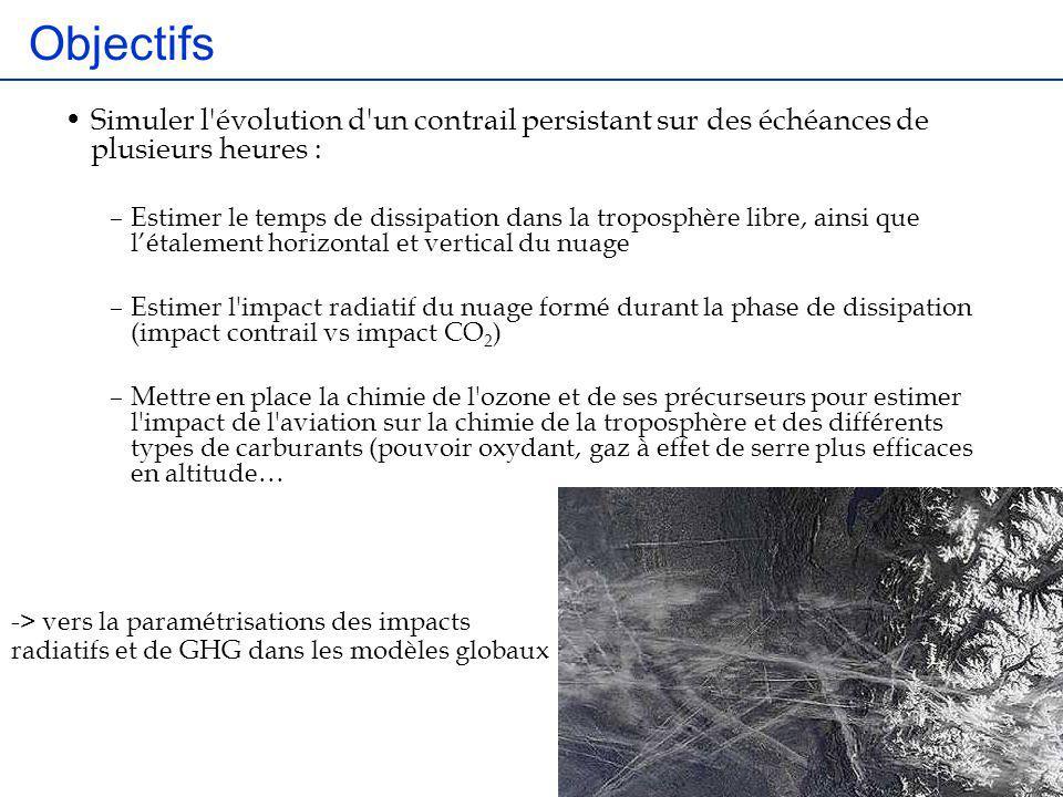 Objectifs Simuler l'évolution d'un contrail persistant sur des échéances de plusieurs heures : –Estimer le temps de dissipation dans la troposphère li