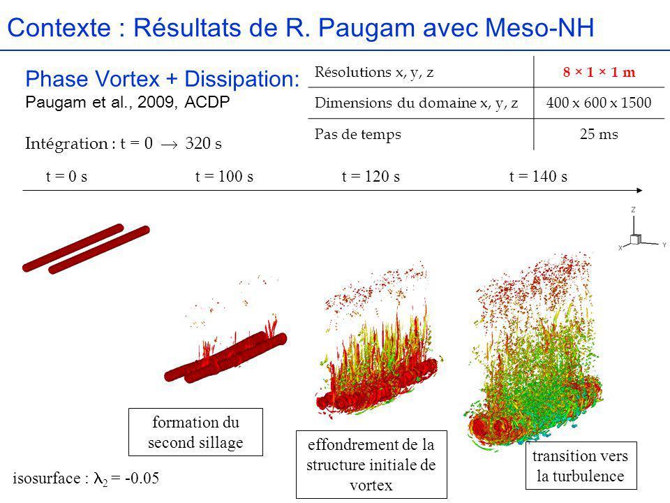 Résultats : Evolution du contrail sur 3H Evolution entre 40 min et 4H environ du développement d un contrail pour : Résolutions x, y, z 10 × 10 × 10 m Dimensions du domaine x, y, z50 x 400 x 150 Pas de temps0.1 s Conditions aux limitesCYCLIQUES 2 domaines en nesting one way Modèle père forcé par un shear turbulent Pas dadvection, pas de rayonnement Densité de particules Rayon moyen des particules