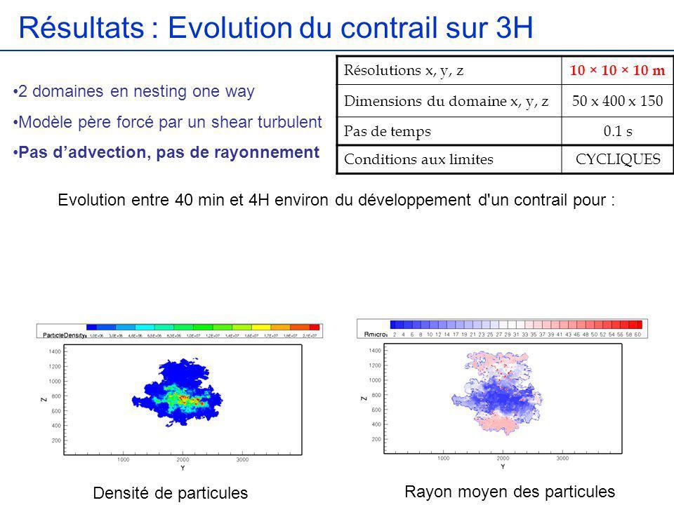 Résultats : Evolution du contrail sur 3H Evolution entre 40 min et 4H environ du développement d'un contrail pour : Résolutions x, y, z 10 × 10 × 10 m