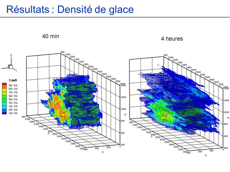 Effets de la sedimentation Peu de différences sur la conservation de l épaisseur optique avec et sans sédimentation