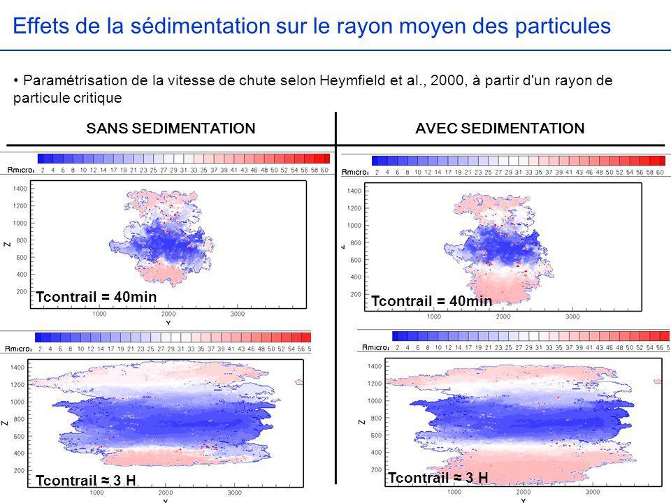 Tcontrail = 40min SANS SEDIMENTATIONAVEC SEDIMENTATION Effets de la sédimentation sur le rayon moyen des particules Tcontrail 3 H Paramétrisation de l