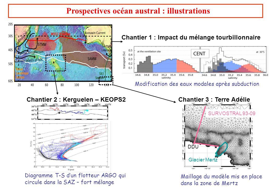 Prospectives océan austral : illustrations Diagramme T-S dun flotteur ARGO qui circule dans la SAZ – fort mélange Chantier 2 : Kerguelen – KEOPS2 Mail