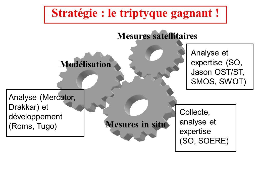 Stratégie : le triptyque gagnant ! Mesures satellitaires Modélisation Mesures in situ Collecte, analyse et expertise (SO, SOERE) Analyse et expertise