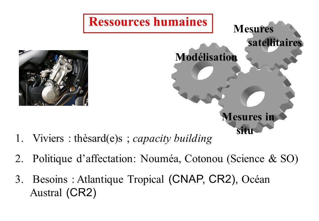Ressources humaines 1. Viviers : thèsard(e)s ; capacity building 2. Politique daffectation: Nouméa, Cotonou (Science & SO) 3. Besoins : Atlantique Tro