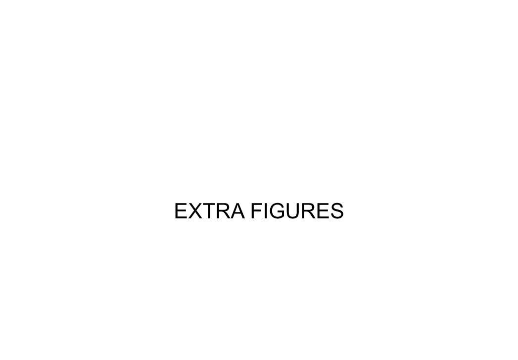 EXTRA FIGURES