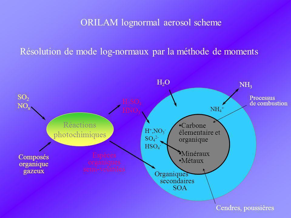 Carbone élementaire et organique Minéraux Métaux H2OH2O H 2 SO 4 HNO 3 SO 2 NO x H +,NO 3 - SO 4 2- HSO 4 - NH 3 NH 4 + Processus de combustion Espèces organiques semi-volatiles Organiques secondaires SOA Composés organique gazeux Cendres, poussières Réactions photochimiques ORILAM lognormal aerosol scheme Résolution de mode log-normaux par la méthode de moments