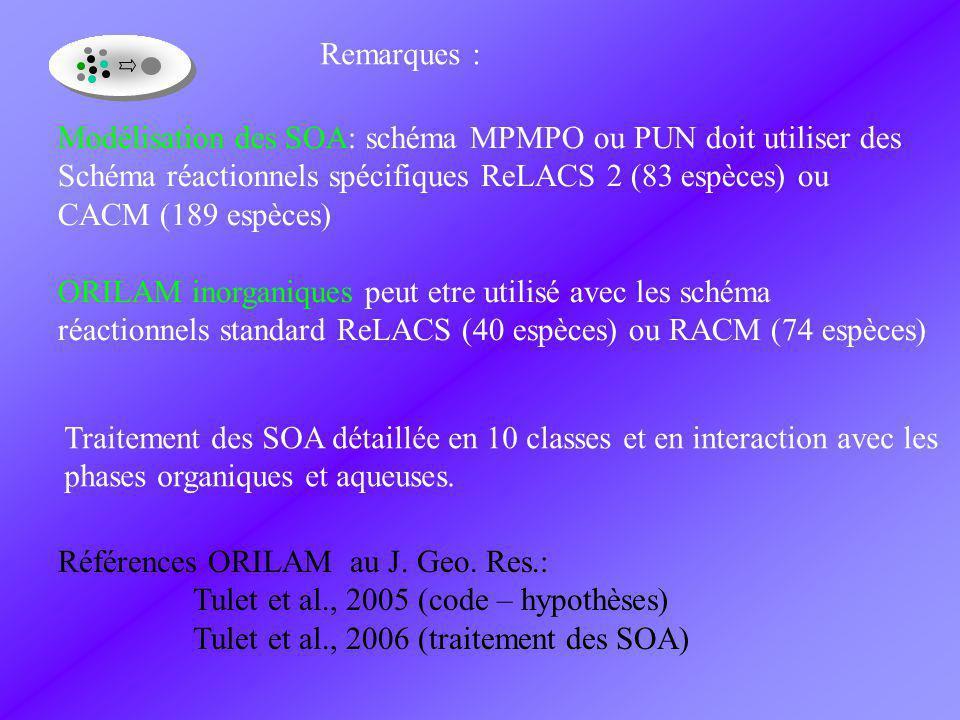Modélisation des SOA: schéma MPMPO ou PUN doit utiliser des Schéma réactionnels spécifiques ReLACS 2 (83 espèces) ou CACM (189 espèces) ORILAM inorganiques peut etre utilisé avec les schéma réactionnels standard ReLACS (40 espèces) ou RACM (74 espèces) Remarques : Traitement des SOA détaillée en 10 classes et en interaction avec les phases organiques et aqueuses.