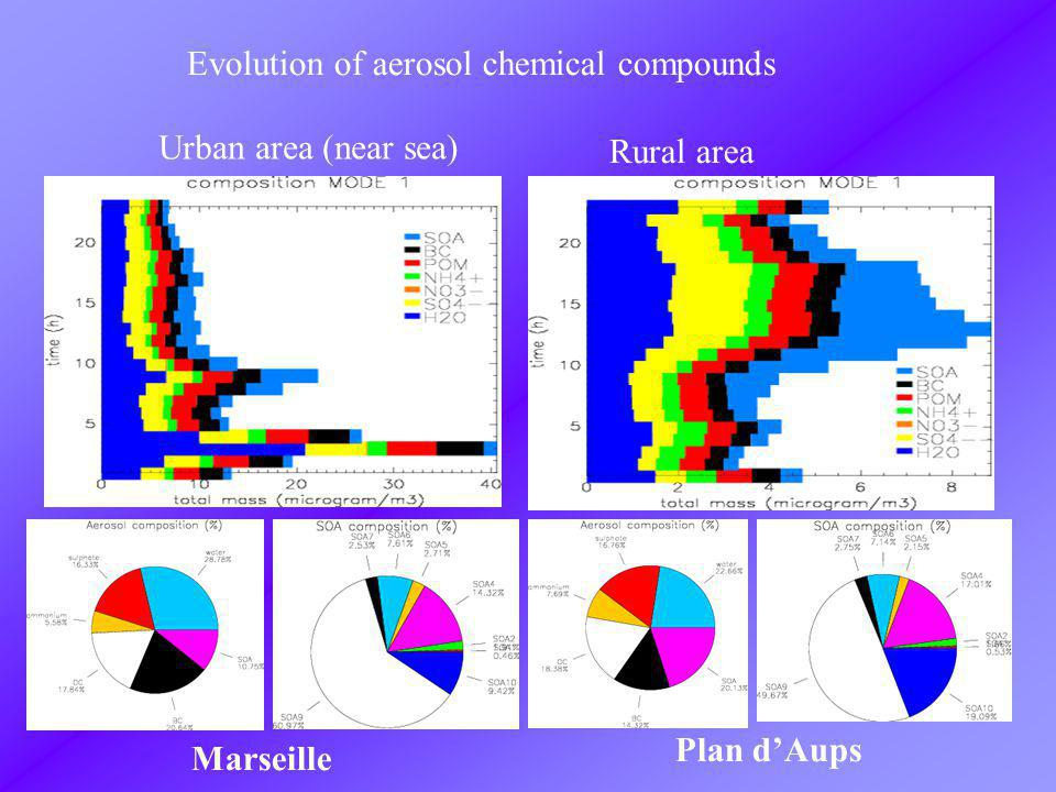 Plan dAups Marseille Evolution of aerosol chemical compounds Urban area (near sea) Rural area
