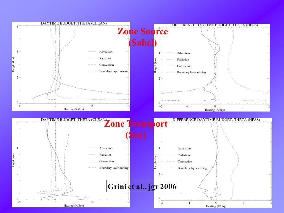 Zone Source (Sahel) Zone Transport (Sea) Grini et al., jgr 2006