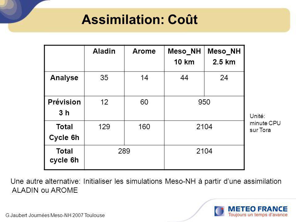 Assimilation: Coût G.Jaubert Journées Meso-NH 2007 Toulouse AladinAromeMeso_NH 10 km Meso_NH 2.5 km Analyse35144424 Prévision 3 h 1260950 Total Cycle