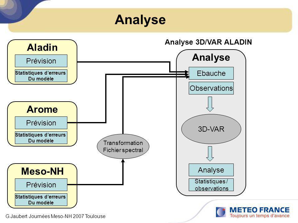 Analyse Ebauche Observations Analyse Statistiques / observations Analyse 3D-VAR Analyse 3D/VAR ALADIN Prévision Arome Statistiques derreurs Du modèle