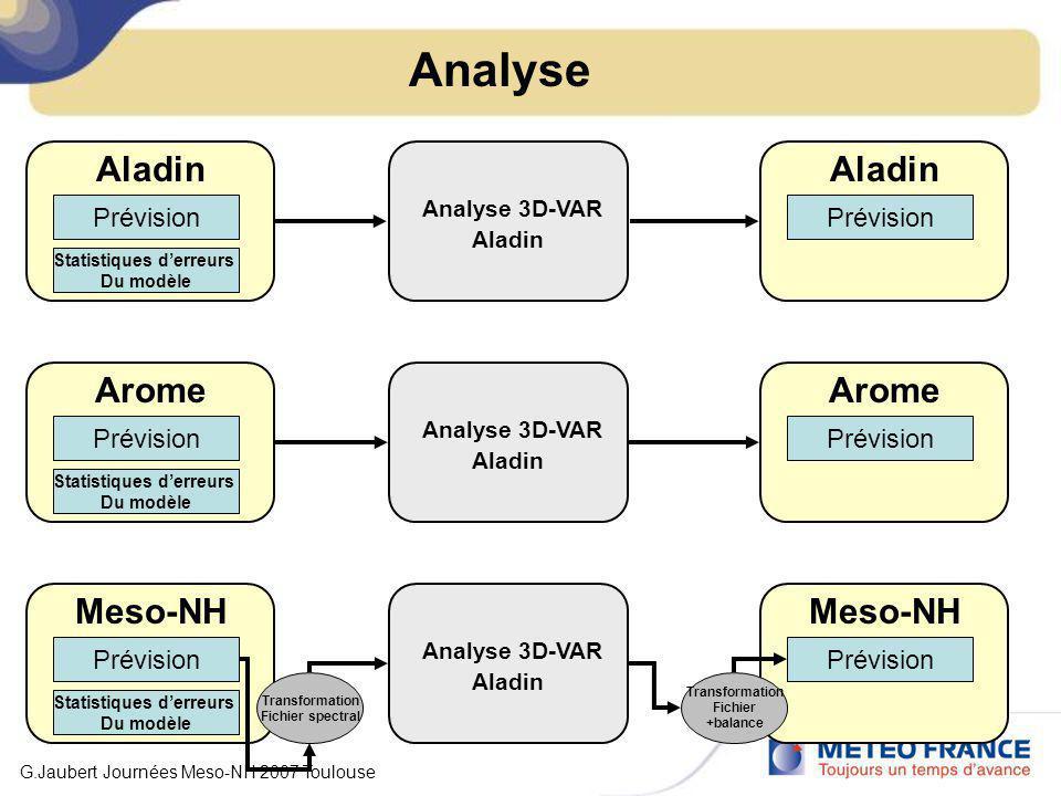 Prévision Aladin Statistiques derreurs Du modèle Prévision Arome Statistiques derreurs Du modèle Prévision Meso-NH Statistiques derreurs Du modèle Ana