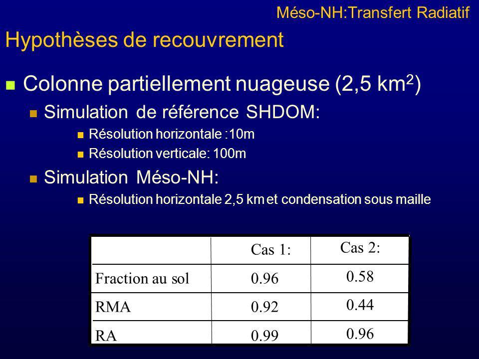 Colonne partiellement nuageuse (2,5 km 2 ) Simulation de référence SHDOM: Résolution horizontale :10m Résolution verticale: 100m Simulation Méso-NH: Résolution horizontale 2,5 km et condensation sous maille Méso-NH:Transfert Radiatif Hypothèses de recouvrement Cas 1: Fraction au sol 0.96 RMA 0.92 RA 0.99 Cas 2: 0.58 0.44 0.96