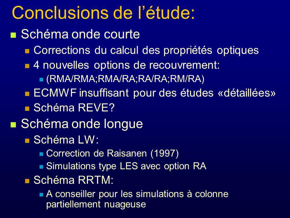 Conclusions de létude: Schéma onde courte Corrections du calcul des propriétés optiques 4 nouvelles options de recouvrement: (RMA/RMA;RMA/RA;RA/RA;RM/RA) ECMWF insuffisant pour des études «détaillées» Schéma REVE.