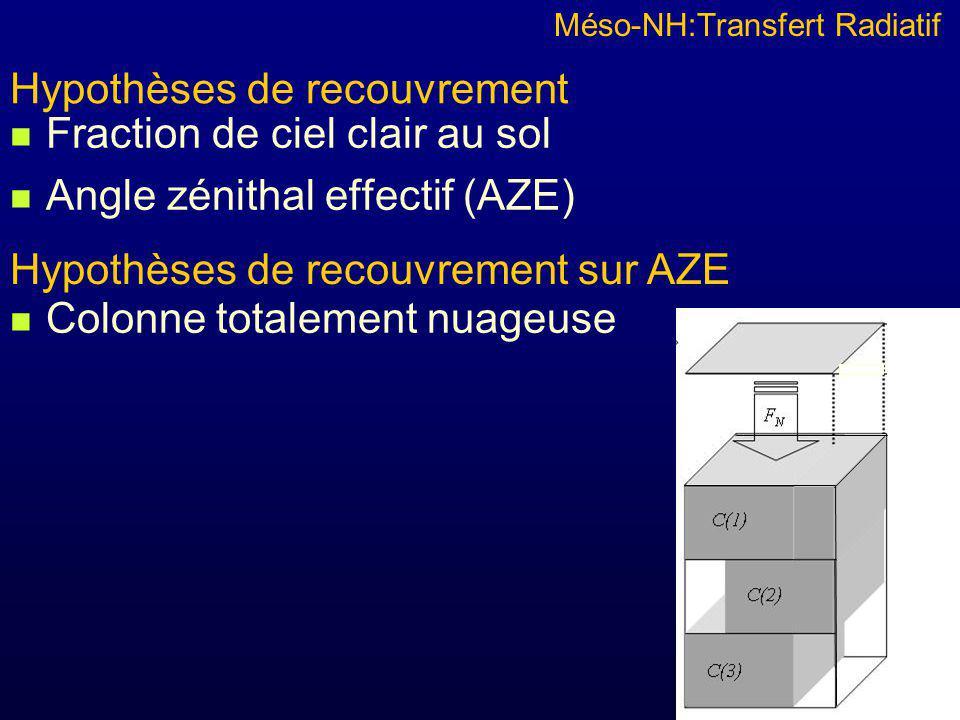 Fraction de ciel clair au sol Angle zénithal effectif (AZE) Colonne totalement nuageuse (2,5 km 2 ) Simulation de référence SHDOM: Résolution horizontale :10m Résolution verticale: 100m Simulation Méso-NH: Cas 1) Même résolution et pas de condensation sous maille Cas 2) Résolution horizontale 2,5 km et condensation sous maille Méso-NH:Transfert Radiatif Hypothèses de recouvrement Hypothèses de recouvrement sur AZE