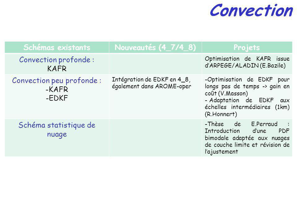 Convection Schémas existantsNouveautés (4_7/4_8)Projets Convection profonde : KAFR Optimisation de KAFR issue dARPEGE/ALADIN (E.Bazile) Convection peu profonde : -KAFR -EDKF Intégration de EDKF en 4_8, également dans AROME-oper -Optimisation de EDKF pour longs pas de temps -> gain en coût (V.Masson) - Adaptation de EDKF aux échelles intermédiaires (1km) (R.Honnert) Schéma statistique de nuage -Thèse de E.Perraud : Introduction dune PDF bimodale adaptée aux nuages de couche limite et révision de lajustement