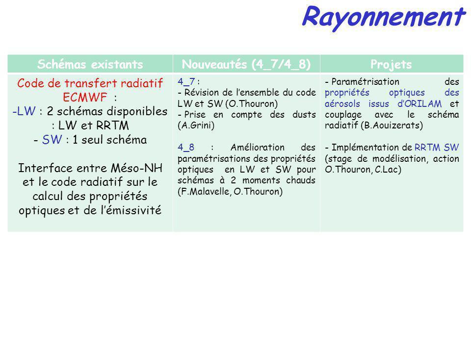 Rayonnement Schémas existantsNouveautés (4_7/4_8)Projets Code de transfert radiatif ECMWF : -LW : 2 schémas disponibles : LW et RRTM - SW : 1 seul schéma Interface entre Méso-NH et le code radiatif sur le calcul des propriétés optiques et de lémissivité 4_7 : - Révision de lensemble du code LW et SW (O.Thouron) - Prise en compte des dusts (A.Grini) 4_8 : Amélioration des paramétrisations des propriétés optiques en LW et SW pour schémas à 2 moments chauds (F.Malavelle, O.Thouron) - Paramétrisation des propriétés optiques des aérosols issus dORILAM et couplage avec le schéma radiatif (B.Aouizerats) - Implémentation de RRTM SW (stage de modélisation, action O.Thouron, C.Lac)