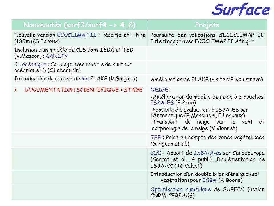 Surface Nouveautés (surf3/surf4 -> 4_8)Projets Nouvelle version ECOCLIMAP II + récente et + fine (100m) (S.Faroux) Poursuite des validations dECOCLIMAP II.