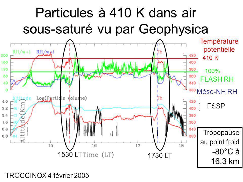 Particules à 410 K dans air sous-saturé vu par Geophysica FLASH RH Méso-NH RH Tropopause au point froid -80°C à 16.3 km FSSP Température potentielle 1