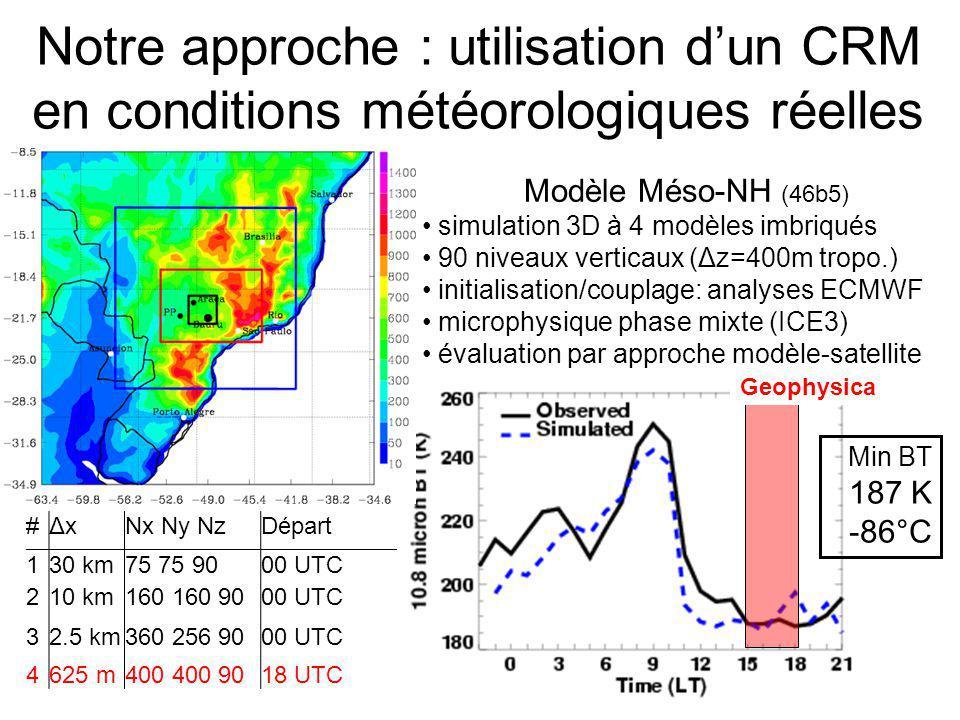 Notre approche : utilisation dun CRM en conditions météorologiques réelles Modèle Méso-NH (46b5) simulation 3D à 4 modèles imbriqués 90 niveaux vertic