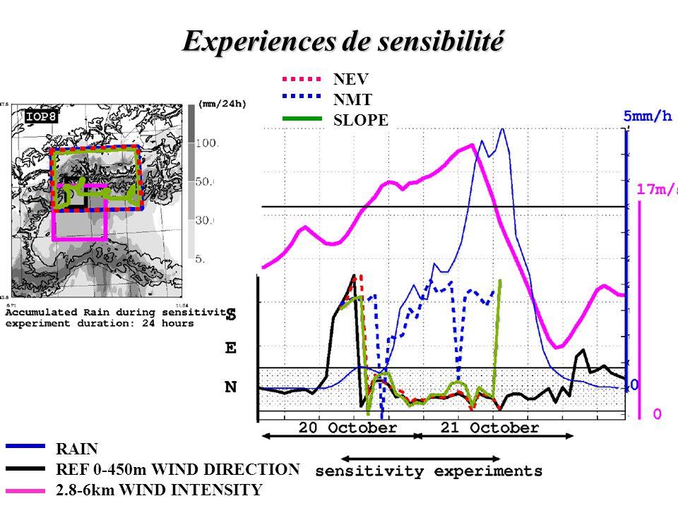 Experiences de sensibilité Experiences de sensibilité RAIN REF 0-450m WIND DIRECTION 2.8-6km WIND INTENSITY NEV NMT SLOPE