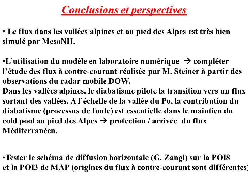 Conclusions et perspectives Le flux dans les vallées alpines et au pied des Alpes est très bien simulé par MesoNH.
