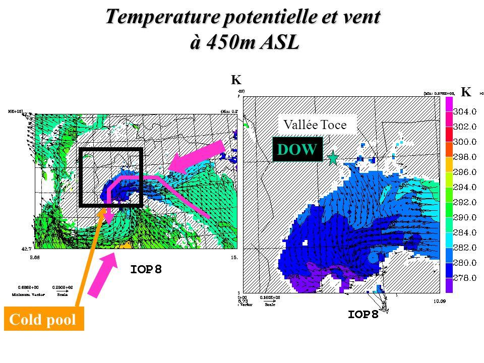 IOP8 validation: à la localisation du radar mobile DOW Nord Sud 9mm/h 20 Oct21 Oct 2.5km model Observations (Steiner 2003) direction du vent Pluie 20 Oct21 Oct Direction du vent Rain