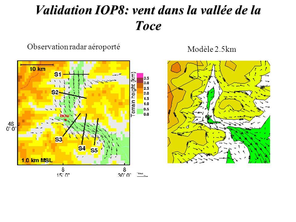 Validation IOP8: vent dans la vallée de la Toce Observation radar aéroporté Modèle 2.5km