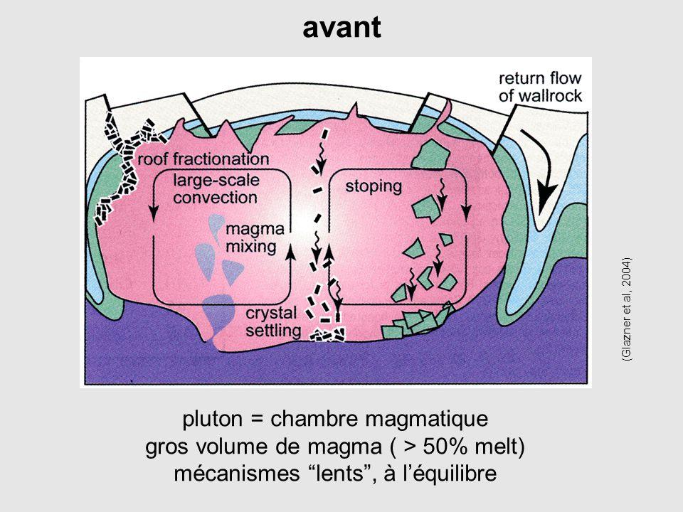 après - même processus quelle que soit la composition des magmas - construction des plutons par accumulation discontinue de pulses, - chambre magmatique = une petite partie du pluton à un instant donné, - transferts rapide et durée de vie magmatique courte - convergence entre les données sur les systèmes plutoniques fossiles et actuels (Annen et al, 2006) la dynamique magmatique crustale est un proxy des processus profond