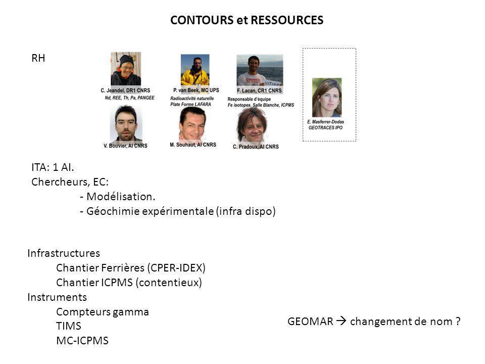 CONTOURS et RESSOURCES RH ITA: 1 AI. Chercheurs, EC: - Modélisation. - Géochimie expérimentale (infra dispo) Infrastructures Chantier Ferrières (CPER-