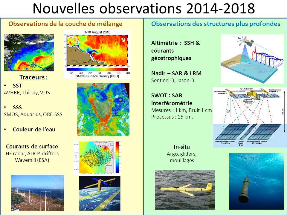 Nouvelles observations 2014-2018 Observations de la couche de mélangeObservations des structures plus profondes Courants de surface HF radar, ADCP, dr