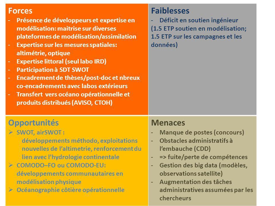 Forces -Présence de développeurs et expertise en modélisation: maitrise sur diverses plateformes de modélisation/assimilation -Expertise sur les mesur
