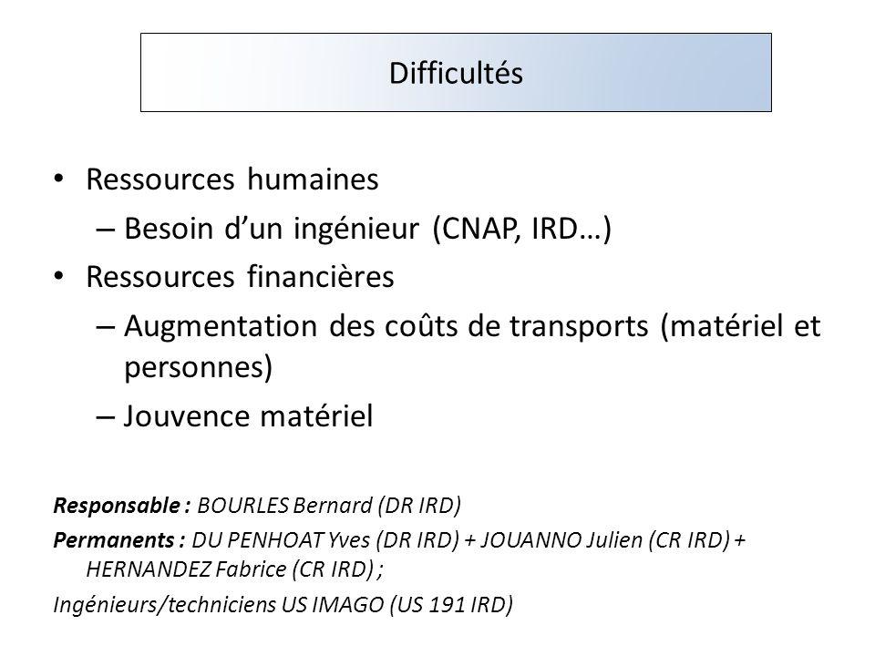 Ressources humaines – Besoin dun ingénieur (CNAP, IRD…) Ressources financières – Augmentation des coûts de transports (matériel et personnes) – Jouven
