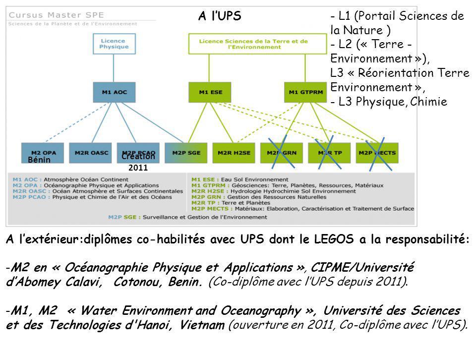- L1 (Portail Sciences de la Nature ) - L2 (« Terre - Environnement »), L3 « Réorientation Terre Environnement », - L3 Physique, Chimie Bénin A lextérieur:diplômes co-habilités avec UPS dont le LEGOS a la responsabilité: -M2 en « Océanographie Physique et Applications », CIPME/Université dAbomey Calavi, Cotonou, Benin.