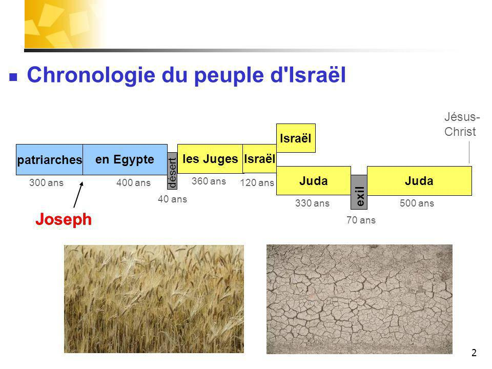 3 Joseph est le fils de Jacob.Enfant, il vit à Hébron, dans le pays de Canaan.