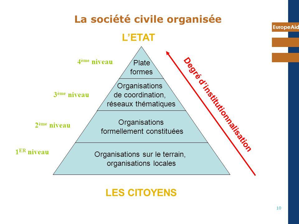 EuropeAid 10 La société civile organisée Plate formes Organisations de coordination, réseaux thématiques Organisations formellement constituées Organi