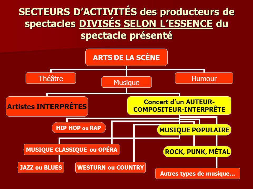 SECTEURS DACTIVITÉS des producteurs de spectacles DIVISÉS SELON LESSENCE du spectacle présenté ARTS DE LA SCÈNE ThéâtreMusique Artistes INTERPRÊTES Concert dun AUTEUR- COMPOSITEUR- INTERPRÊTE HIP HOP ou RAP WESTURN ou COUNTRY JAZZ ou BLUES ROCK, PUNK, MÉTAL MUSIQUE CLASSIQUE ou OPÉRA MUSIQUE POPULAIRE Autres types de musique… Humour