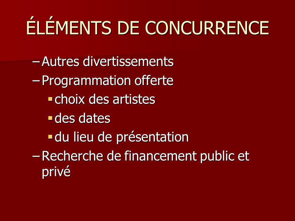 ÉLÉMENTS DE CONCURRENCE –Autres divertissements –Programmation offerte choix des artistes choix des artistes des dates des dates du lieu de présentation du lieu de présentation –Recherche de financement public et privé