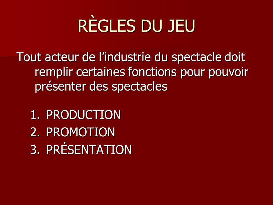 RÈGLES DU JEU Tout acteur de lindustrie du spectacle doit remplir certaines fonctions pour pouvoir présenter des spectacles 1.PRODUCTION 2.PROMOTION 3.PRÉSENTATION
