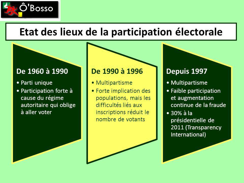 Etat des lieux de la participation électorale De 1960 à 1990 Parti unique Participation forte à cause du régime autoritaire qui oblige à aller voter D