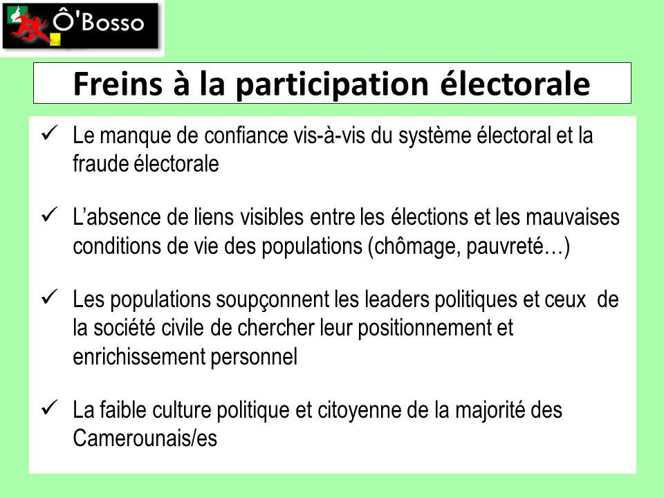 Freins à la participation électorale Le manque de confiance vis-à-vis du système électoral et la fraude électorale Labsence de liens visibles entre les élections et les mauvaises conditions de vie des populations (chômage, pauvreté…) Les populations soupçonnent les leaders politiques et ceux de la société civile de chercher leur positionnement et enrichissement personnel La faible culture politique et citoyenne de la majorité des Camerounais/es