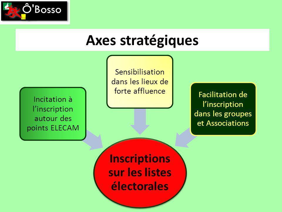 Axes stratégiques Inscriptions sur les listes électorales Incitation à linscription autour des points ELECAM Sensibilisation dans les lieux de forte affluence Facilitation de linscription dans les groupes et Associations