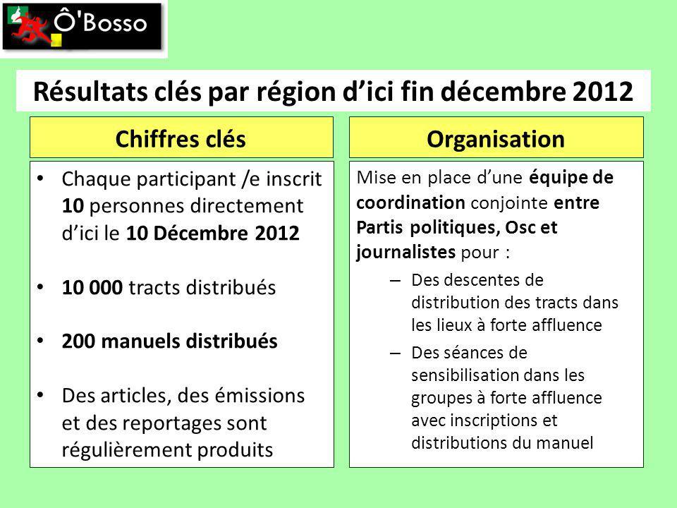 Résultats clés par région dici fin décembre 2012 Chiffres clés Chaque participant /e inscrit 10 personnes directement dici le 10 Décembre 2012 10 000