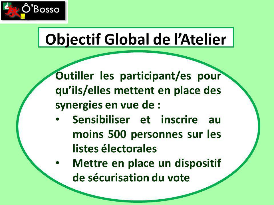 Outiller les participant/es pour quils/elles mettent en place des synergies en vue de : Sensibiliser et inscrire au moins 500 personnes sur les listes électorales Mettre en place un dispositif de sécurisation du vote Objectif Global de lAtelier